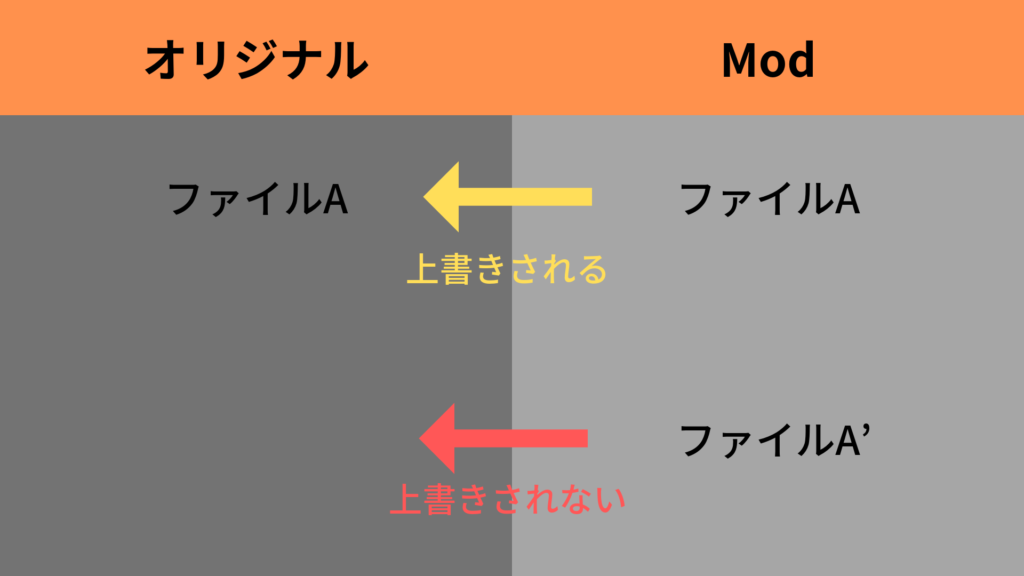 Hoi4 コマンド